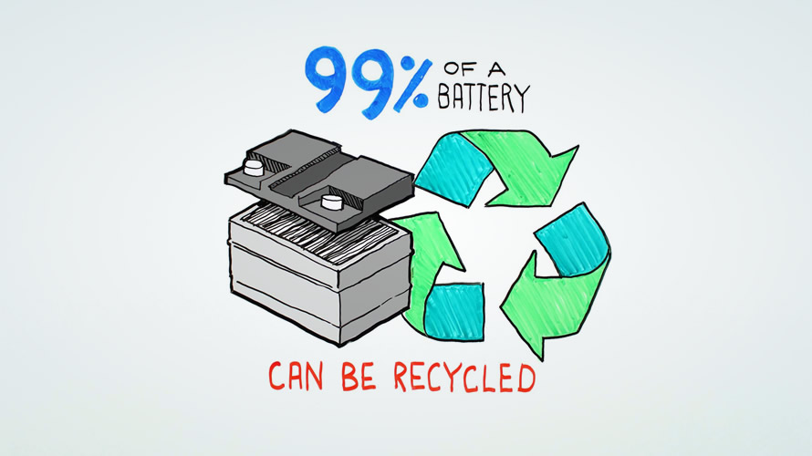 Up to 99% of a conventional battery can be recycled