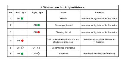 LED Instructions for Battery Balancer